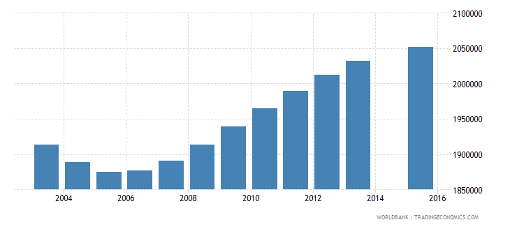 mexico population age 20 total wb data