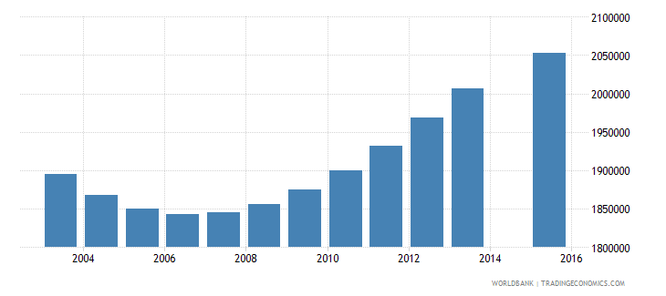 mexico population age 21 total wb data