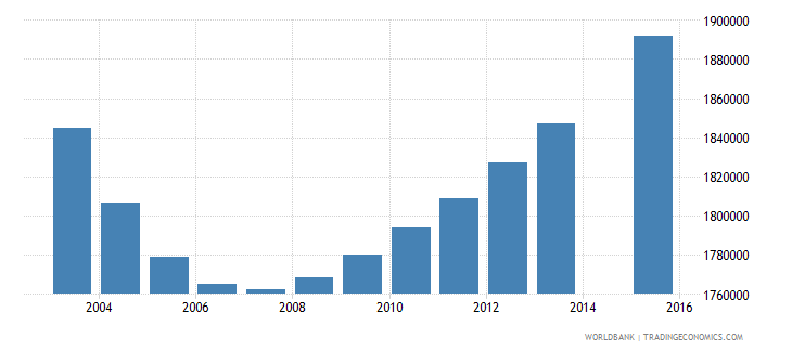 mexico population age 25 total wb data
