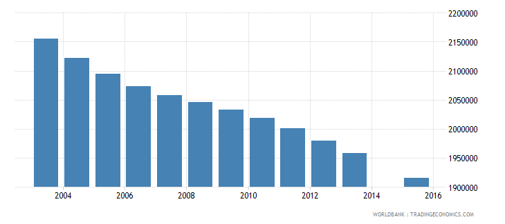 mexico population age 3 total wb data