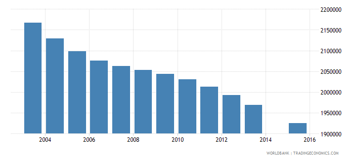 mexico population age 4 total wb data