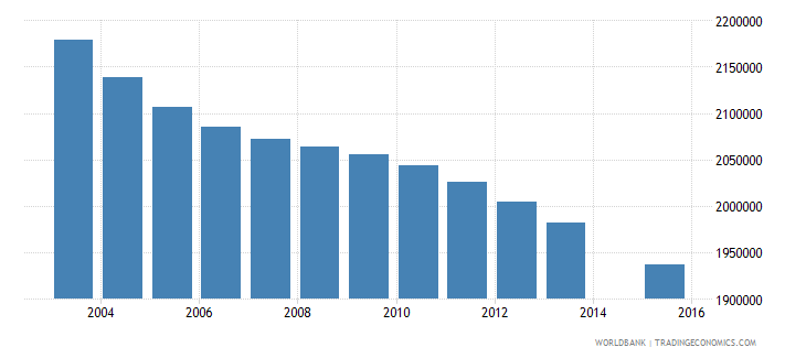mexico population age 5 total wb data