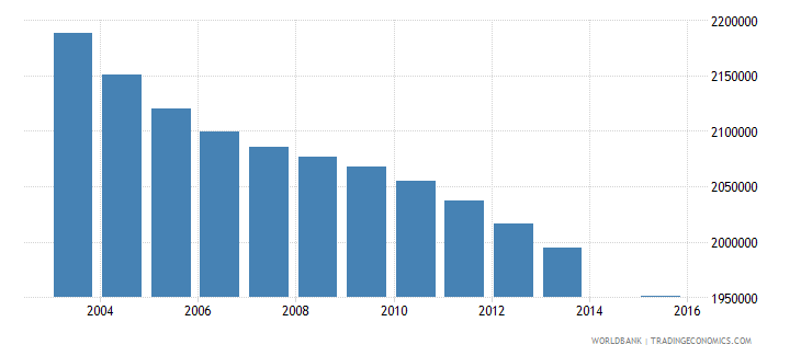 mexico population age 6 total wb data