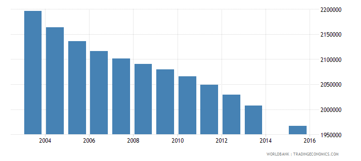 mexico population age 7 total wb data