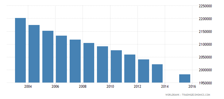mexico population age 8 total wb data