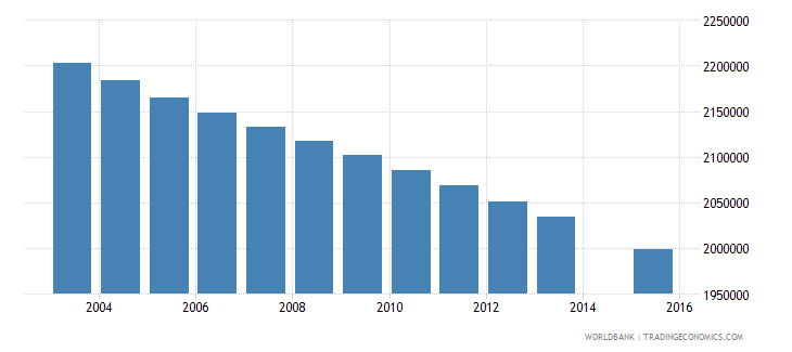 mexico population age 9 total wb data