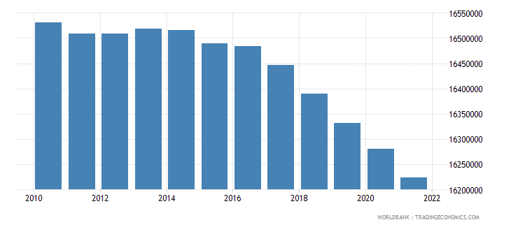 mexico population ages 0 14 female wb data