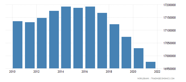 mexico population ages 0 14 male wb data