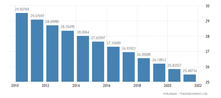 mexico population ages 0 14 percent of total wb data
