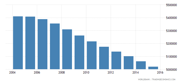 mexico population ages 10 14 female wb data
