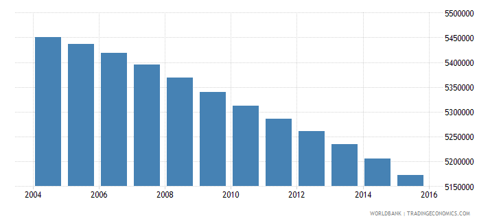 mexico population ages 10 14 male wb data