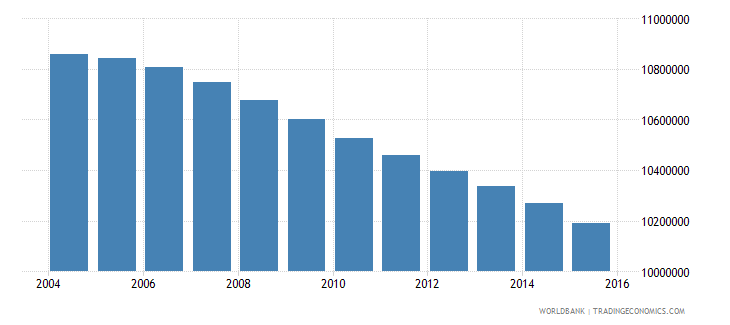 mexico population ages 10 14 total wb data