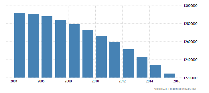 mexico population ages 10 15 total wb data
