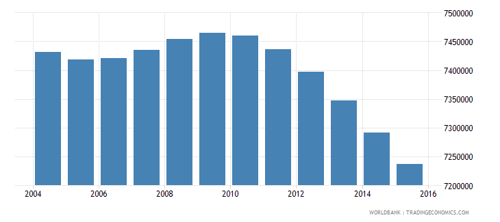 mexico population ages 10 16 male wb data