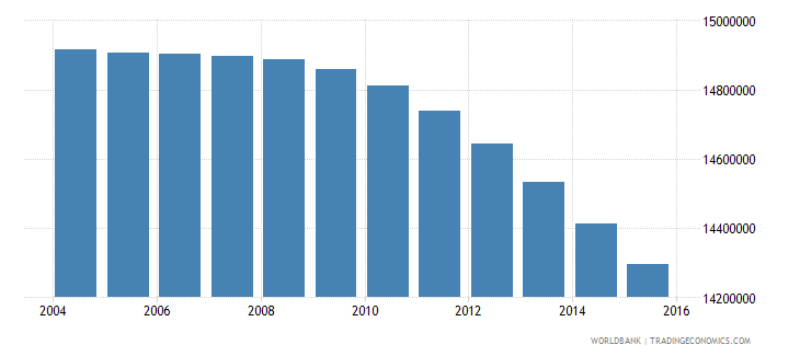mexico population ages 10 16 total wb data