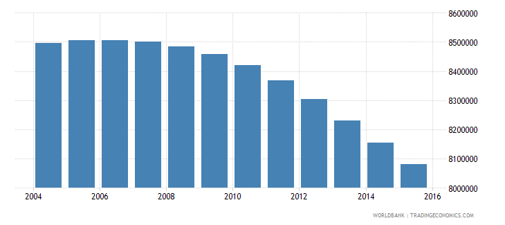 mexico population ages 10 17 female wb data