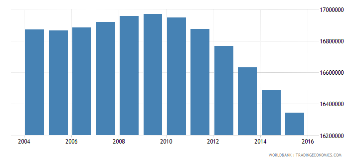 mexico population ages 10 17 total wb data
