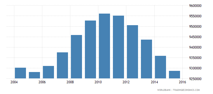 mexico population ages 10 18 male wb data