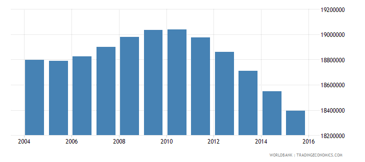 mexico population ages 10 18 total wb data