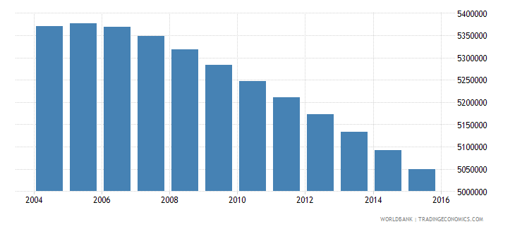 mexico population ages 11 15 female wb data