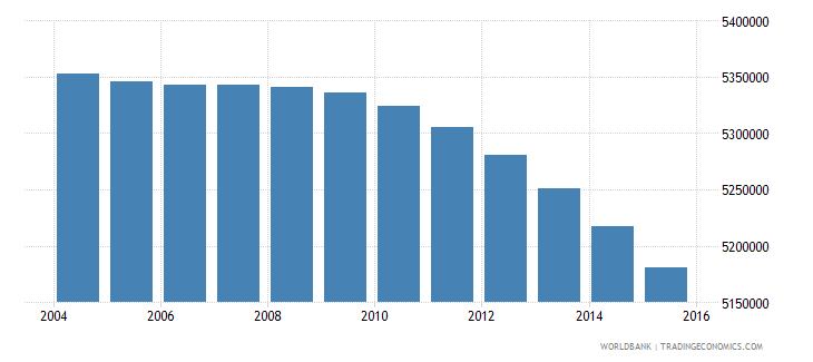mexico population ages 11 15 male wb data