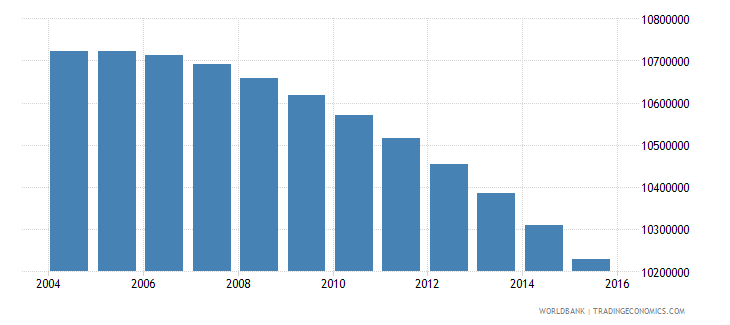 mexico population ages 11 15 total wb data