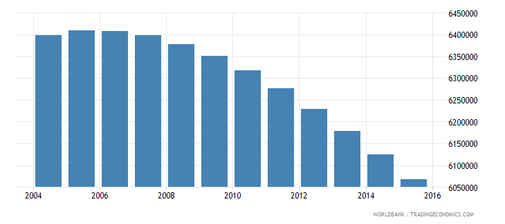 mexico population ages 11 16 female wb data