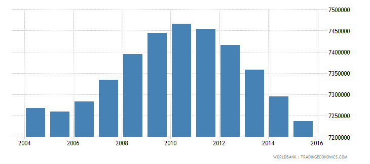 mexico population ages 11 17 male wb data