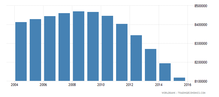 mexico population ages 11 18 female wb data