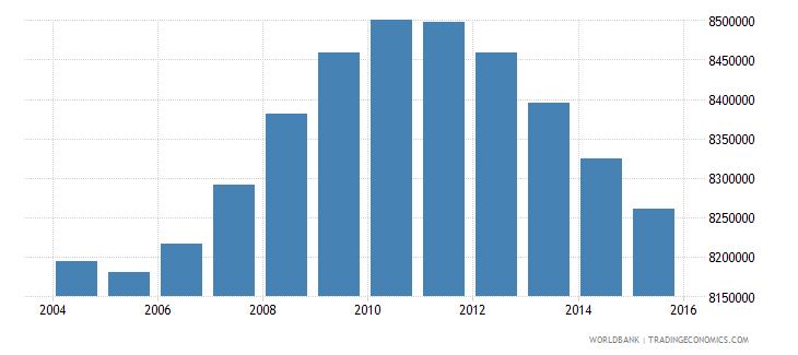 mexico population ages 11 18 male wb data