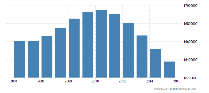 mexico population ages 11 18 total wb data