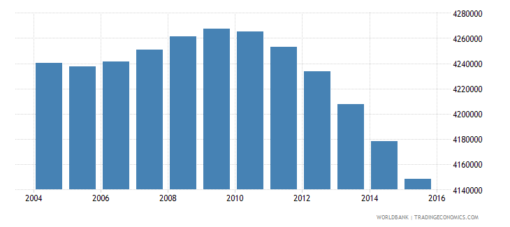 mexico population ages 12 15 male wb data