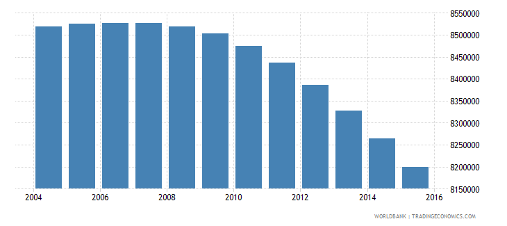 mexico population ages 12 15 total wb data