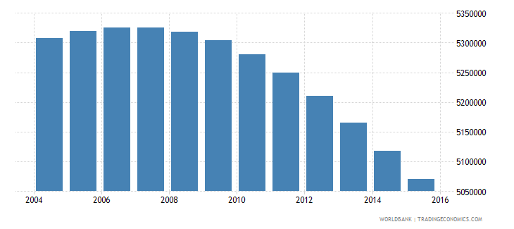 mexico population ages 12 16 female wb data