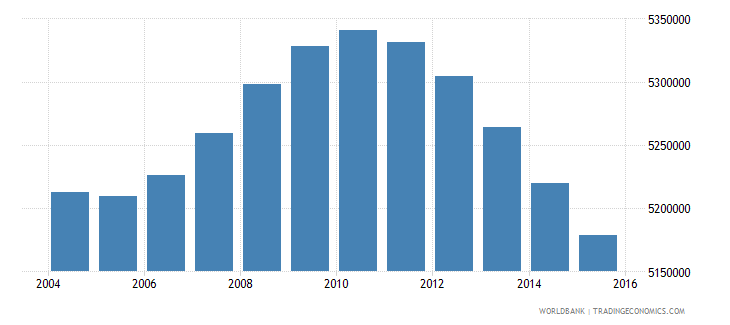 mexico population ages 12 16 male wb data