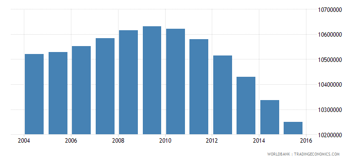 mexico population ages 12 16 total wb data