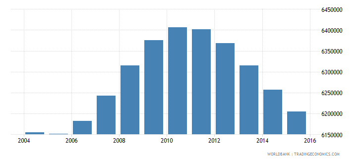 mexico population ages 12 17 male wb data