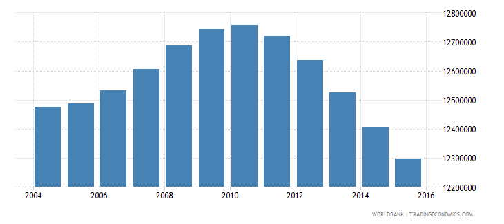 mexico population ages 12 17 total wb data