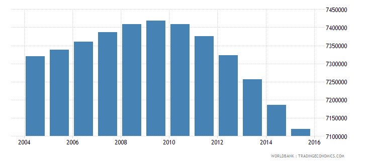 mexico population ages 12 18 female wb data