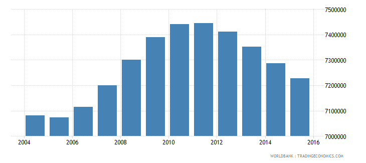 mexico population ages 12 18 male wb data