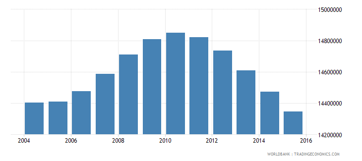 mexico population ages 12 18 total wb data