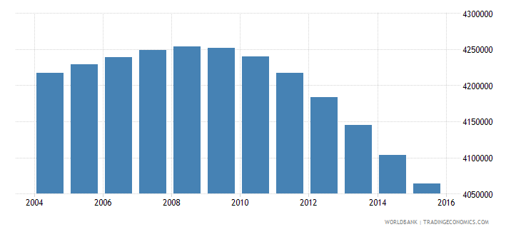 mexico population ages 13 16 female wb data