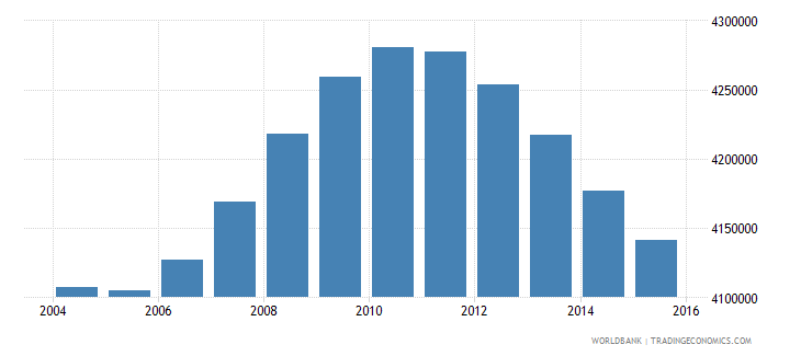 mexico population ages 13 16 male wb data