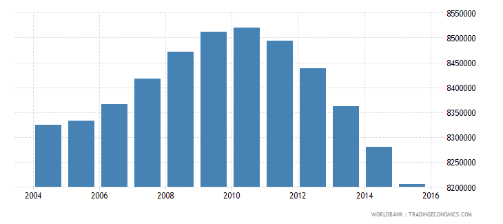 mexico population ages 13 16 total wb data