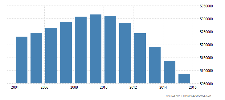 mexico population ages 13 17 female wb data