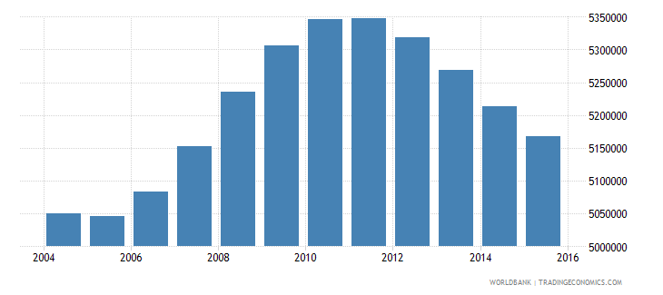 mexico population ages 13 17 male wb data