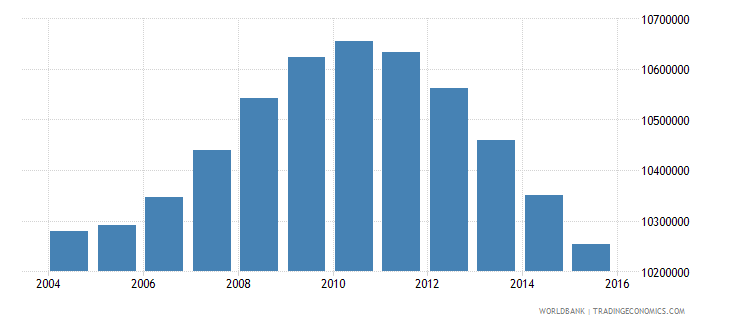 mexico population ages 13 17 total wb data