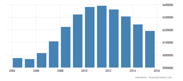 mexico population ages 13 18 male wb data