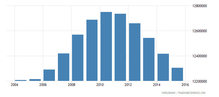 mexico population ages 13 18 total wb data