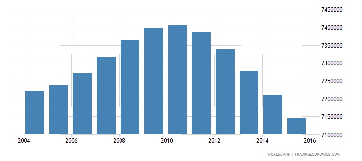 mexico population ages 13 19 female wb data